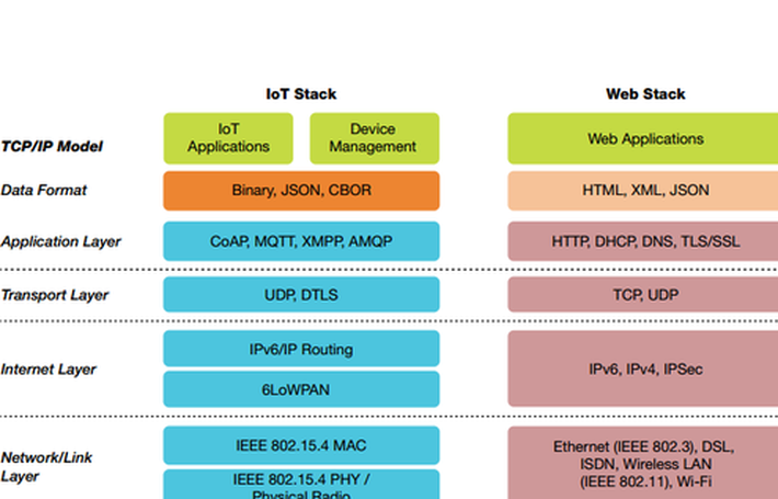 Emerging Open and Standard Protocol Stack for IoT | IoT ONE