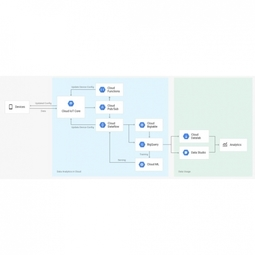 Google - Google Cloud IoT Core | IoT ONE