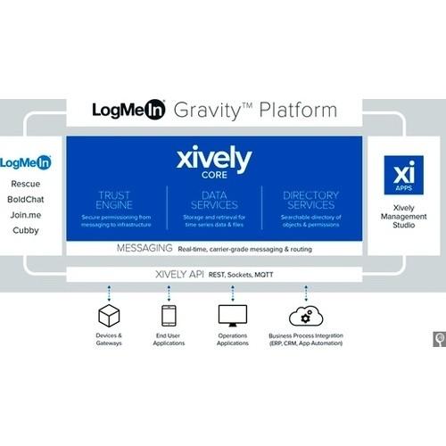 Xively IoT Platform vs WolkAbout IoT Platform 2 0 vs Conctr